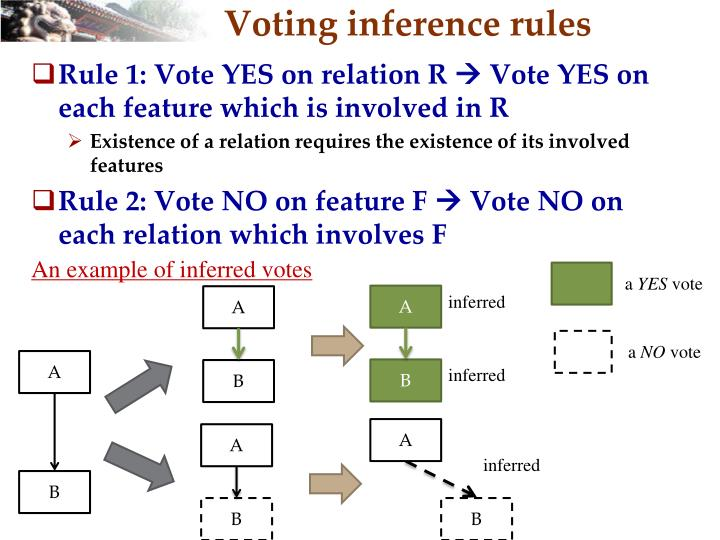Voting inference rules