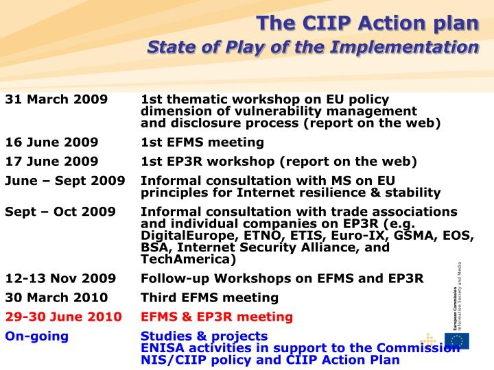 The CIIP Action plan