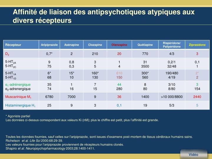 Affinité de liaison des antipsychotiques atypiques aux divers récepteurs
