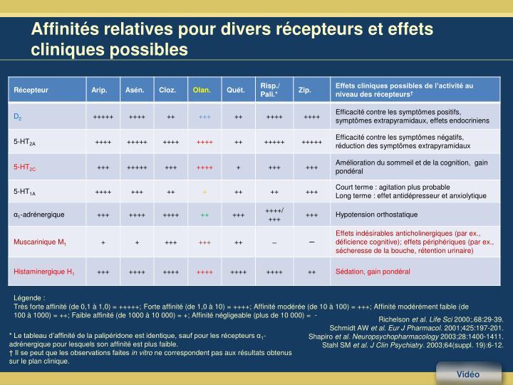 Affinités relatives pour divers récepteurs et effets cliniques possibles