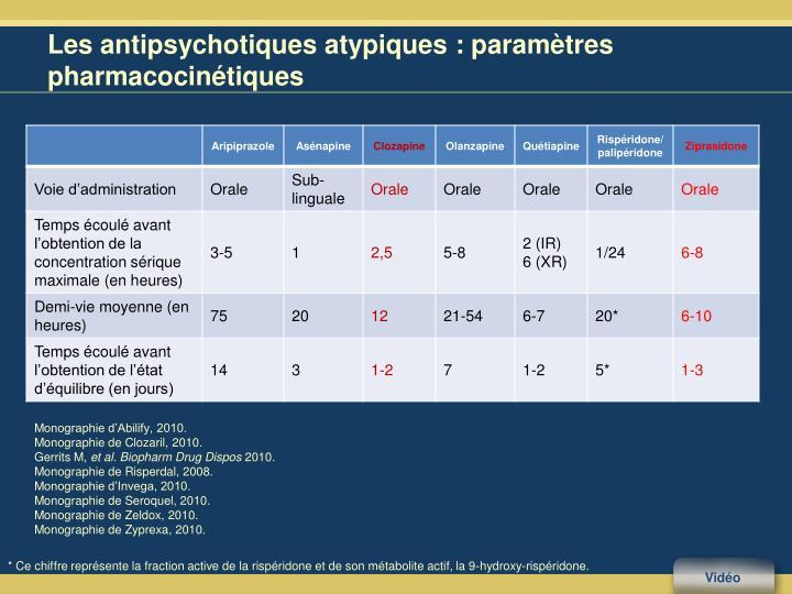 Les antipsychotiques atypiques: paramètres pharmacocinétiques