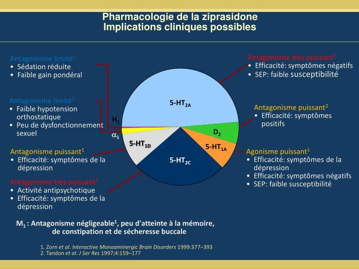 Pharmacologie de la ziprasidone