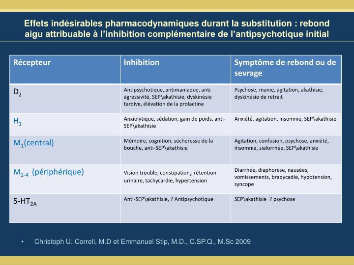 Effets indésirables pharmacodynamiques durant la substitution : rebond aigu attribuable à l'inhibition complémentaire de l'antipsychotique initial
