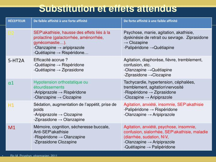 Substitution et effets attendus