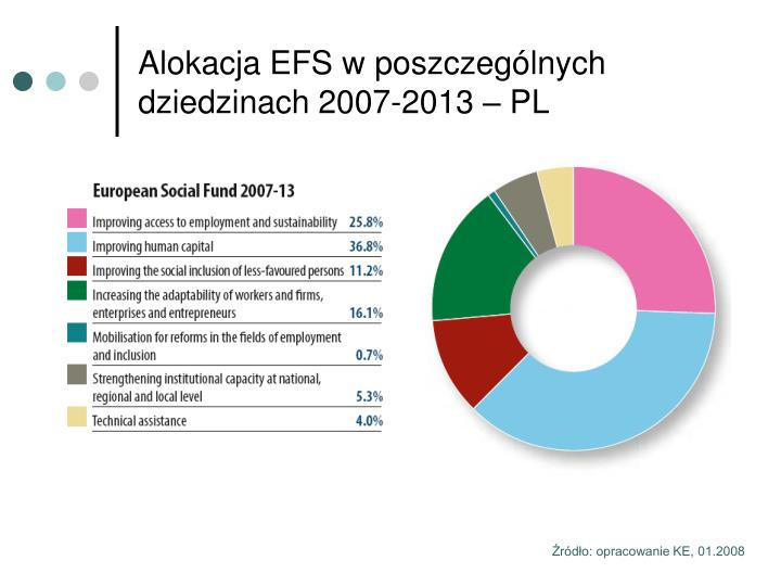 Alokacja EFS w poszczególnych dziedzinach 2007-2013 – PL