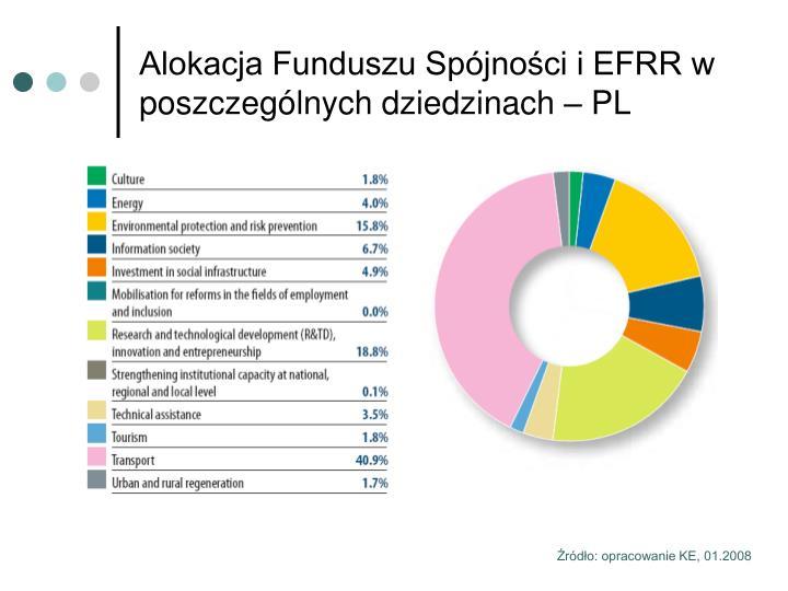 Alokacja Funduszu Spójności i EFRR w poszczególnych dziedzinach – PL