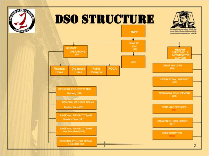 Dso structure