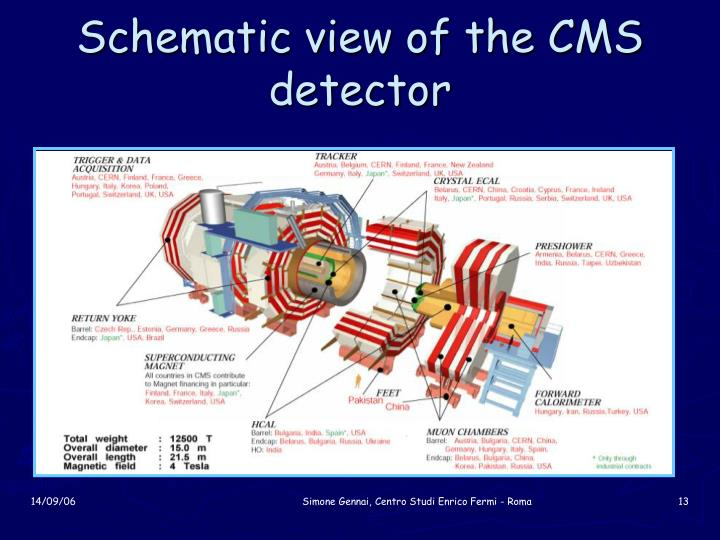 Schematic view of the CMS detector