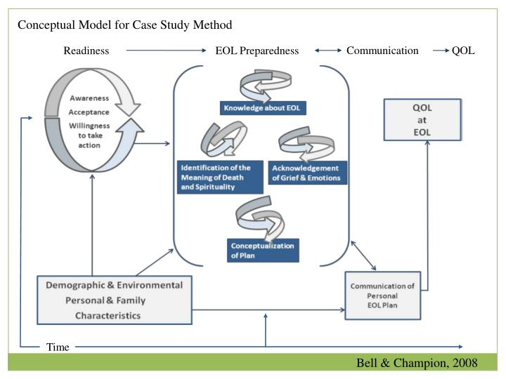 Conceptual Model for Case Study Method