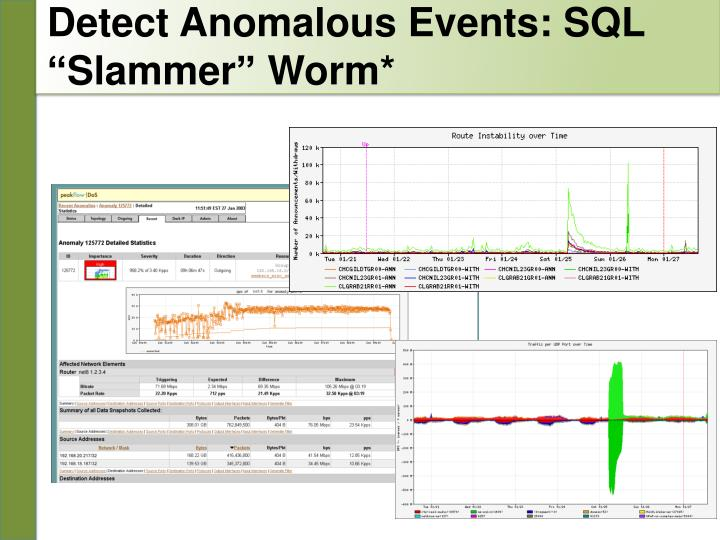 Detect Anomalous Events: SQL