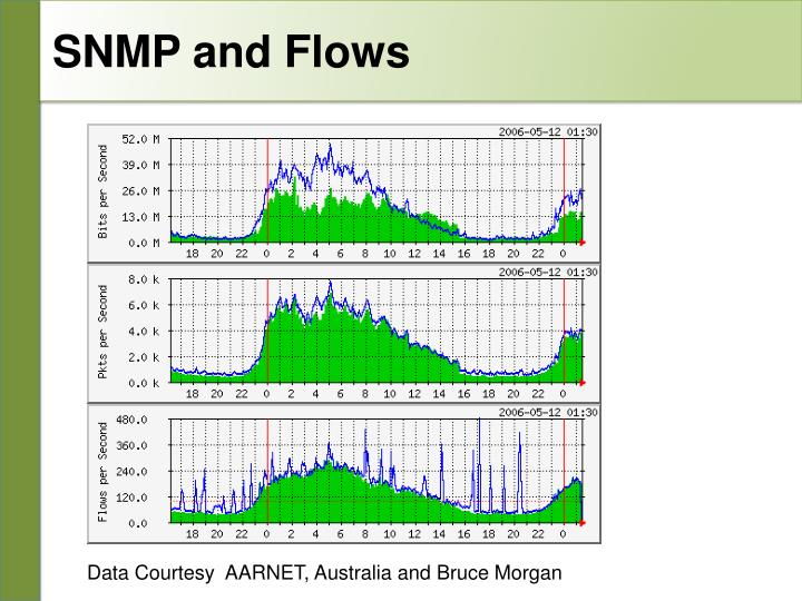 SNMP and Flows