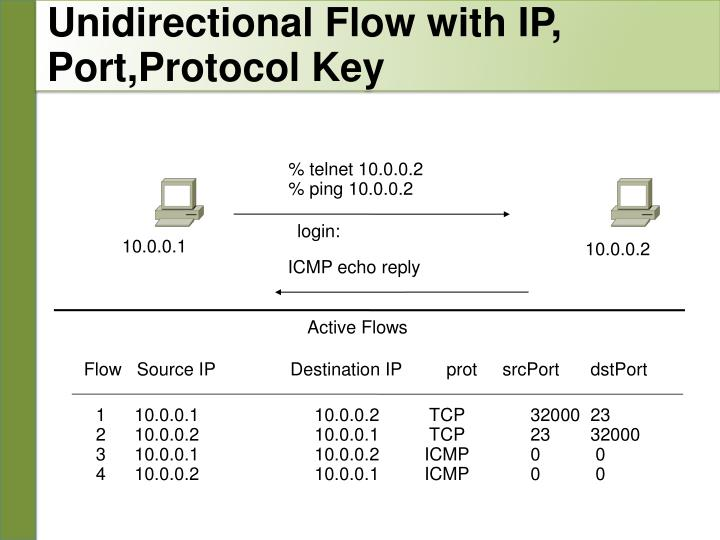 Unidirectional Flow with IP,