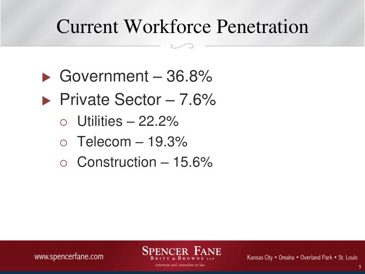 Current Workforce Penetration