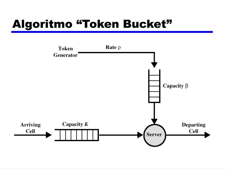 "Algoritmo ""Token Bucket"""