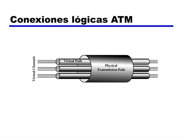 Conexiones lógicas ATM