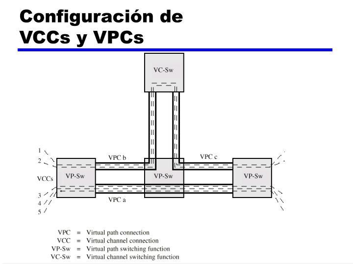 Configuración de