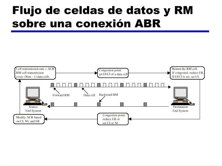 Flujo de celdas de datos y RM sobre una conexión ABR