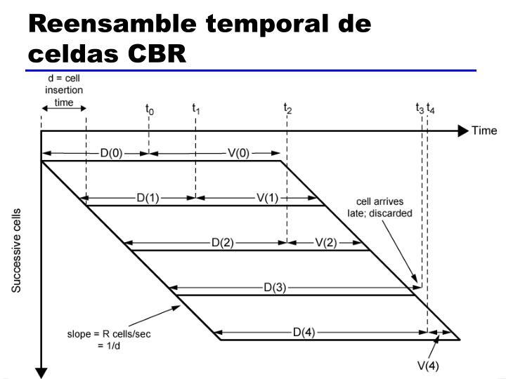 Reensamble temporal de celdas CBR