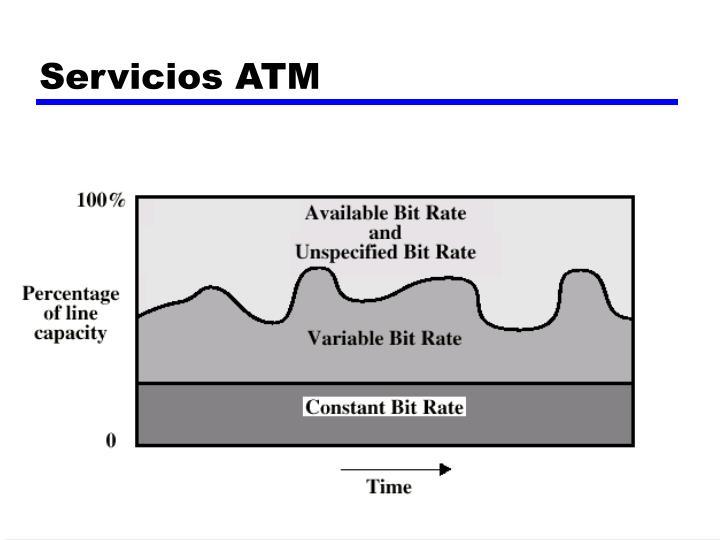 Servicios ATM