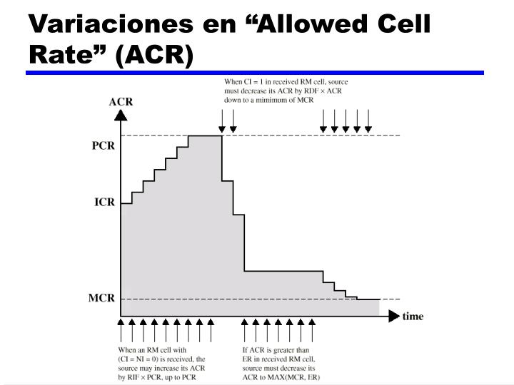 "Variaciones en ""Allowed Cell Rate"" (ACR)"