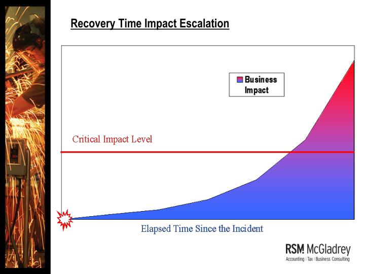 Recovery Time Impact Escalation