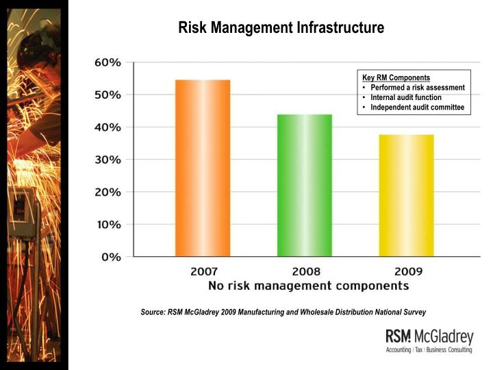 Risk Management Infrastructure