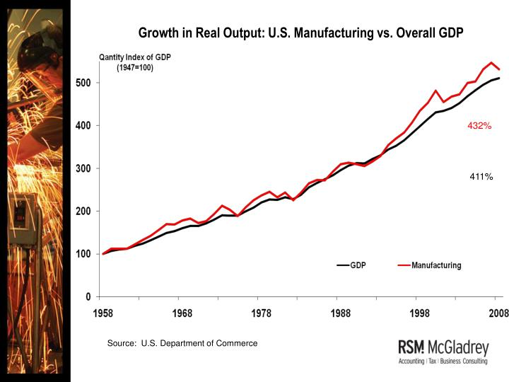 Growth in Real Output: U.S. Manufacturing vs. Overall GDP
