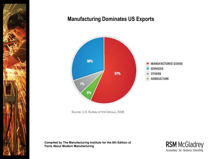Manufacturing Dominates US Exports