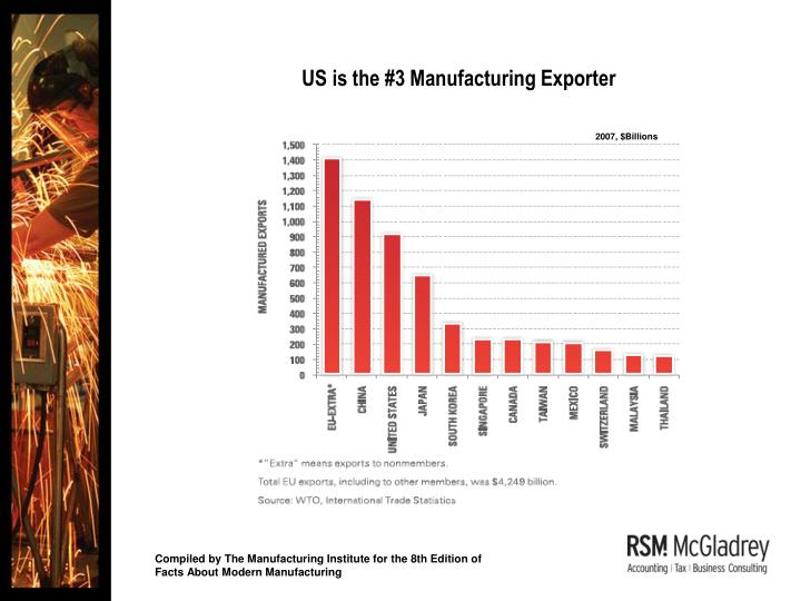 US is the #3 Manufacturing Exporter