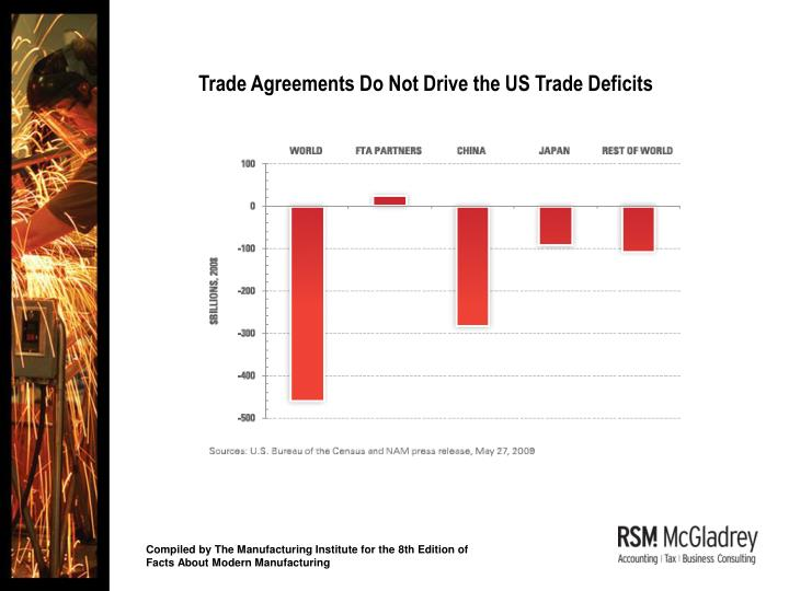 Trade Agreements Do Not Drive the US Trade Deficits