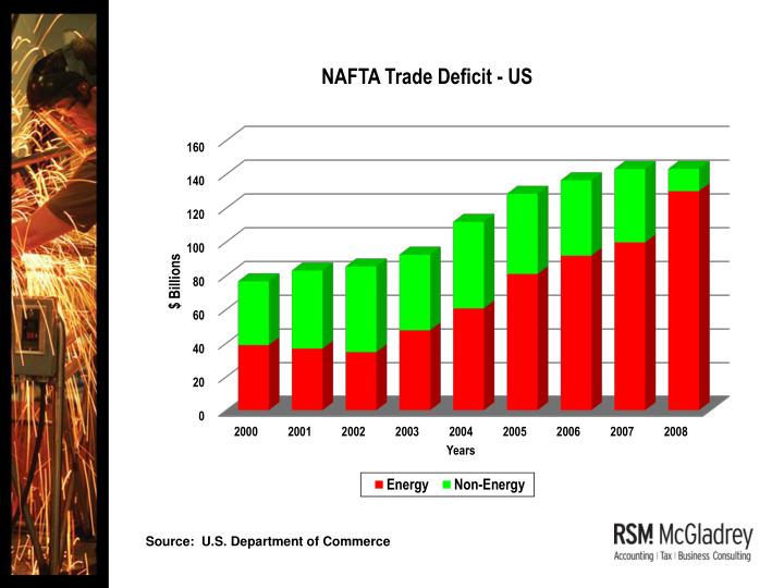 NAFTA Trade Deficit - US