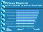 corporate governance investors agree on the important board tasks