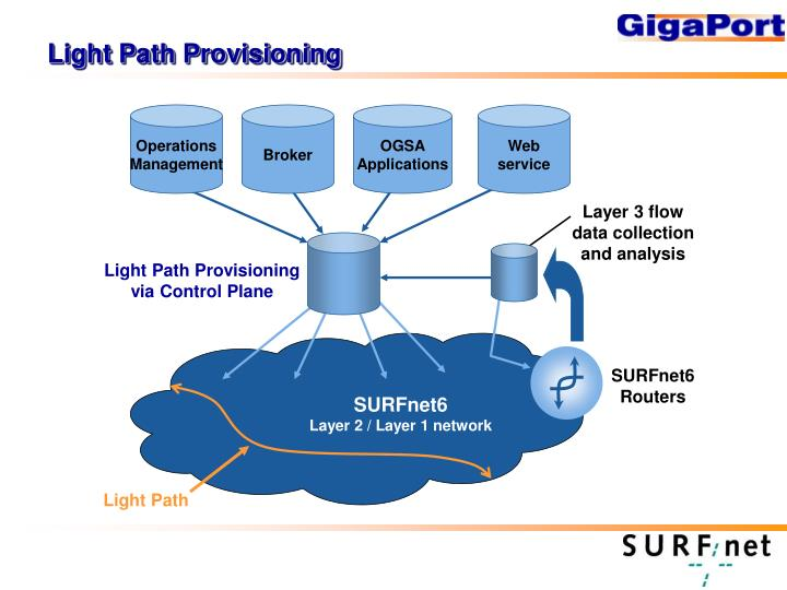 Light Path Provisioning