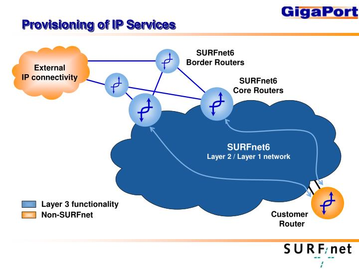 Provisioning of IP Services