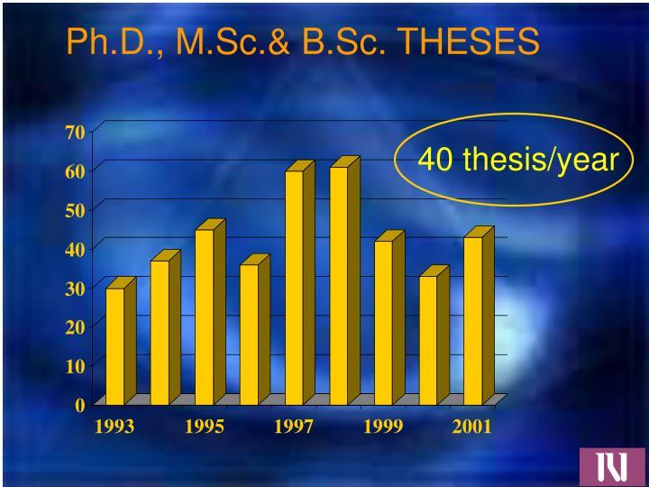 Ph.D., M.Sc.& B.Sc. THESES