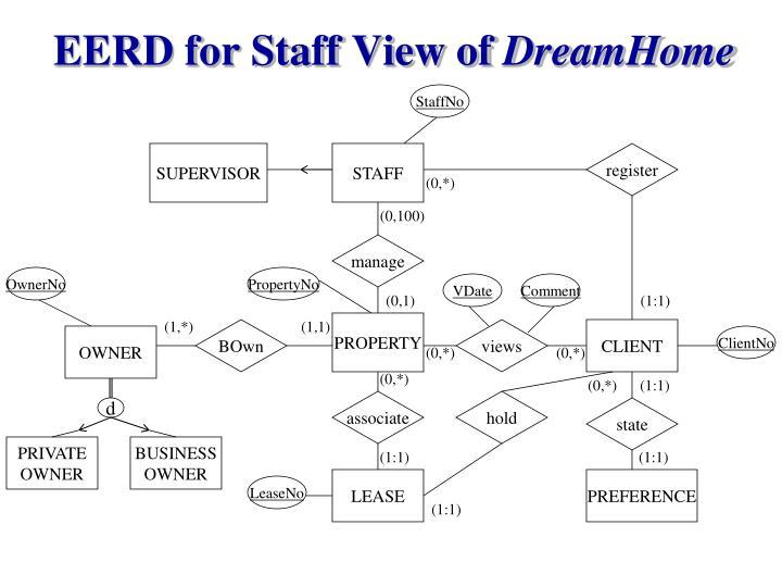 EERD for Staff View of