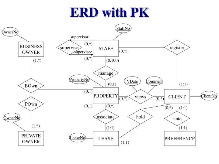 ERD with PK