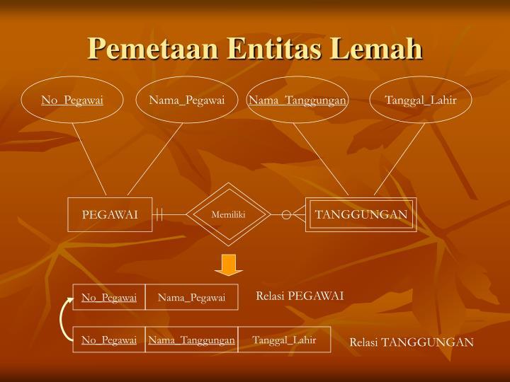 Pemetaan Entitas Lemah