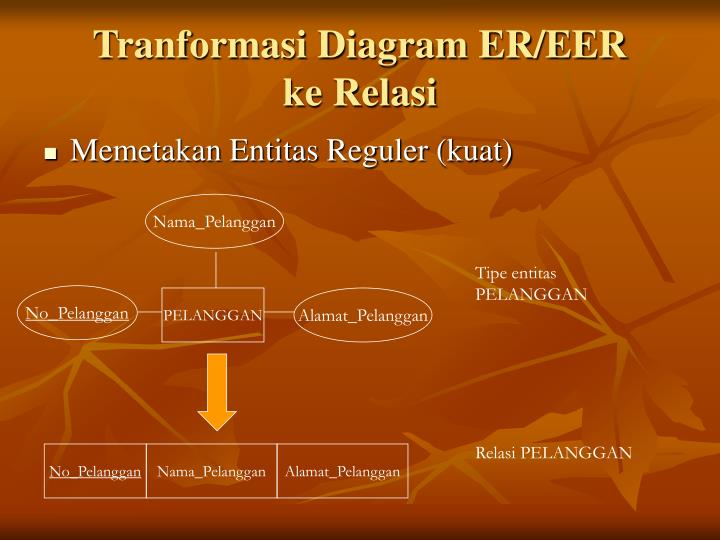 Tranformasi Diagram ER/EER