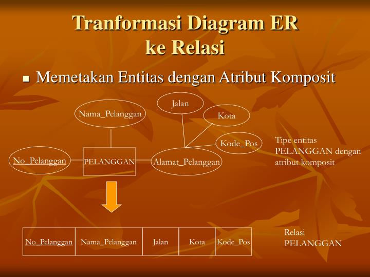 Tranformasi Diagram ER