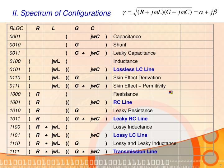 II. Spectrum of Configurations