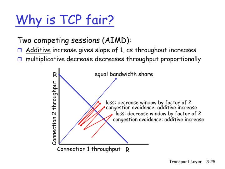 Two competing sessions (AIMD):