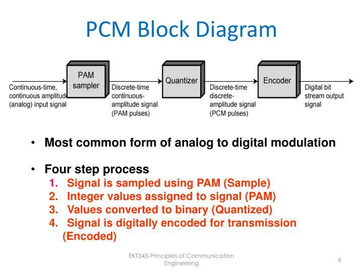 Ppt - Pulse Modulation Powerpoint Presentation