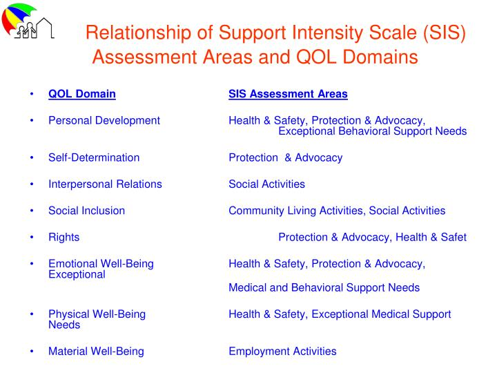 Relationship of Support Intensity Scale (SIS) Assessment Areas and QOL Domains