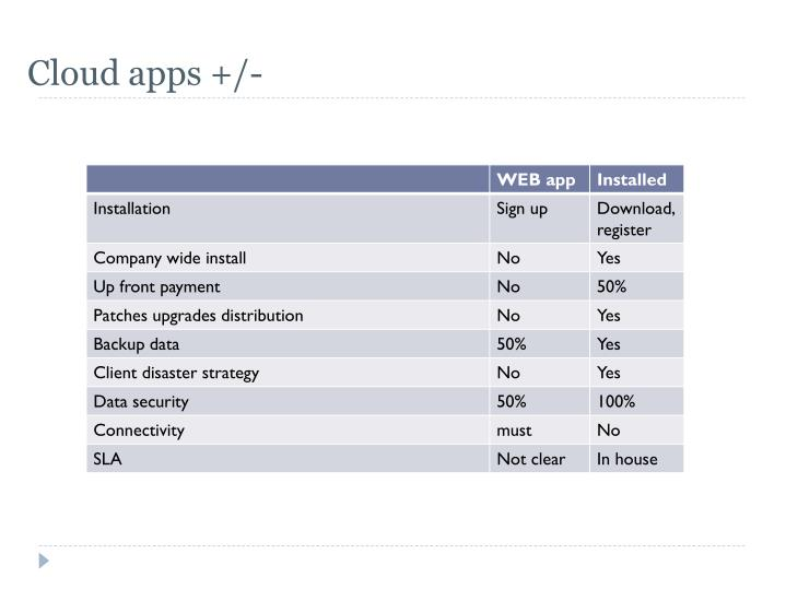 Cloud apps +/-