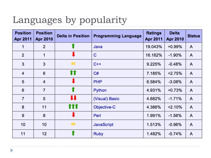 Languages by popularity