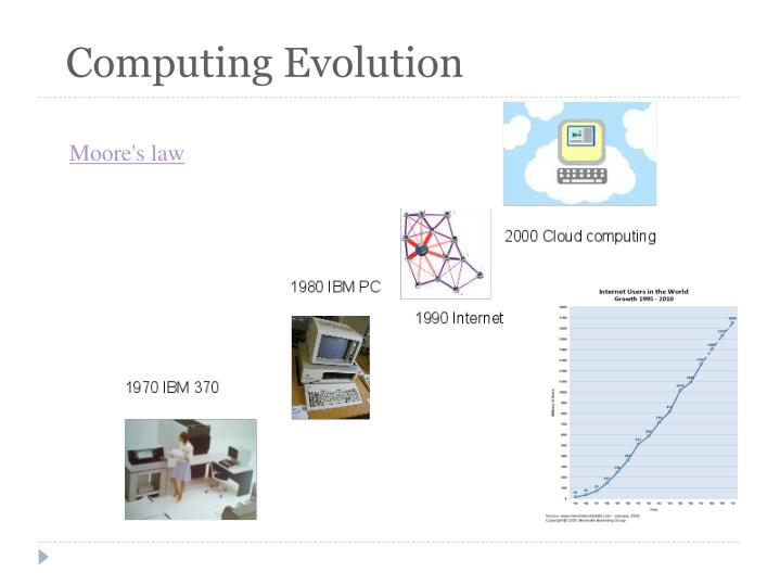 Computing Evolution