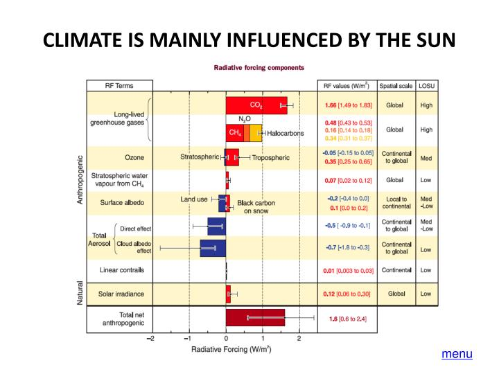 CLIMATE IS MAINLY INFLUENCED BY THE SUN