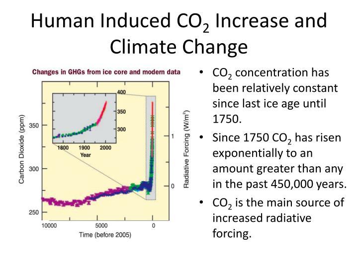 Human Induced CO