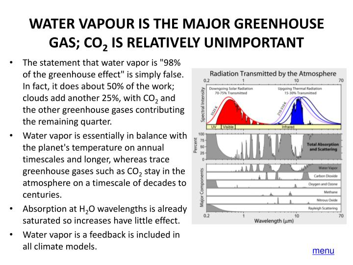WATER VAPOUR IS THE MAJOR GREENHOUSE GAS; CO